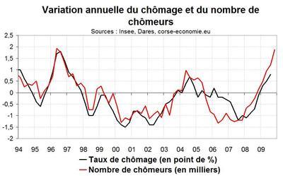 Taux de chômage en Corse