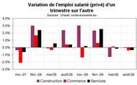 L'emploi salarié par secteur et territoire