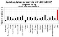L'inexorable hausse de la pauvreté en Corse