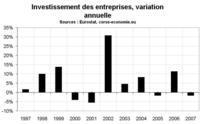 L'investissement en 2007