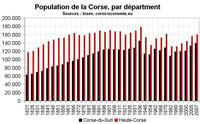 La population de la Corse depuis 1800