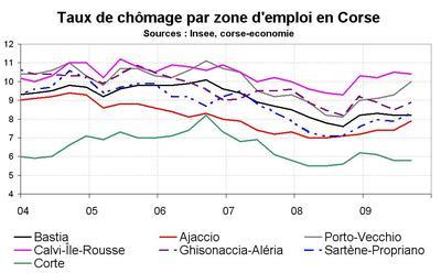 Le taux de chômage suivant les territoires en Corse