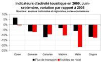 Saison touristique, les chiffres en Méditerranée