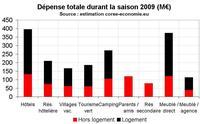 Évaluation des dépenses touristiques en 2009
