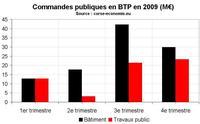 La commande publique en BTP en 2009
