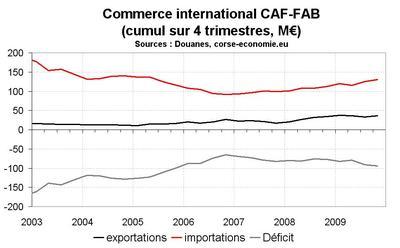 Le commerce extérieur continue de peser sur la croissance