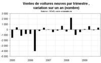 Des ventes automobiles ternes, illustration d'une consommation peu dynamique