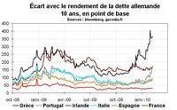 Finances publiques, le point en Corse