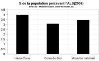 Sélection d'indicateurs sociaux pour la Corse