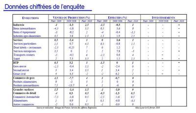 Banque de France, enquête de février