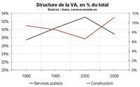 L'évolution de la valeur ajoutée depuis 1990