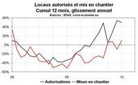 Une semaine de stat immobilières : 2/ Permis et mises en chantier en janvier 2010