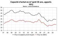 Une semaine de stat immobilières : 4/ Le stress immobilier en Corse fin 2009