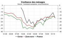 La confiance des ménages, nette baisse en février
