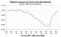 Forte hausse des allocataires des minima sociaux corses fin 2009