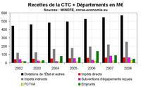 Pour une réforme du financement de la CTC ?