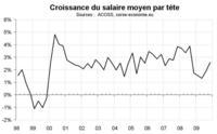L'emploi salarié corse reste en ralentissement