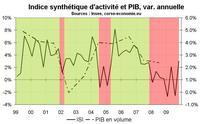 Forte hausse de l'indicateur d'activité économique en Corse