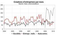Un dynamisme sans faille pour les auto-entreprises corses