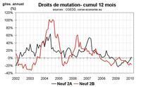 Forte divergence entre les marchés immobiliers sud et nord en Corse