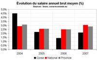 Salaires moyens en Corse, une comparaison pas si défavorable pour les services