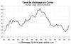 Le taux de chômage s'envole fin 2009