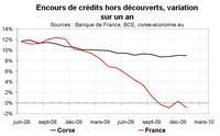 Retour du crédit immobilier proche de sa dynamique pré-crise
