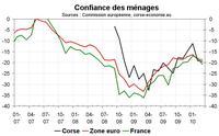 Confiance des ménages en Corse, léger repli en mars