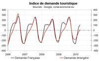 Indicateur de demande touristique pour la Corse
