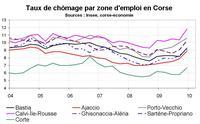 Taux de chômage par territoire en Corse