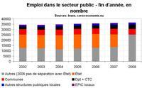 Emploi dans le secteur public en Corse