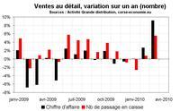 Ventes au détail en Corse : redémarrage début 2010