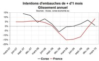 Intentions d'embauches en Corse : Pas un bon démarrage en 2010