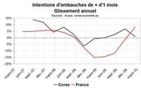 Intentions d'embauches en Corse : Pas un bon démarrage en 2010
