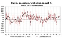 Flux de transport en Corse : un premier trimestre en hausse