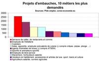 Les embauches en Corse : le marché de l'emploi fortement saisonnier