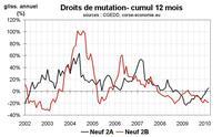 Transactions immobilières en Corse : l'écart Nord-Sud persiste