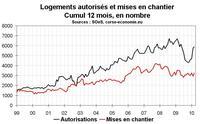 Activité dans la construction en Corse : Tendances inchangées