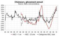 Nombre de chômeurs en Corse : toujours pas bon