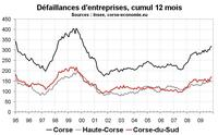 Défaillances d'entreprises en Corse : en remontée