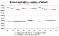 Hôtels et campings en Corse : Peu de développement depuis 2001