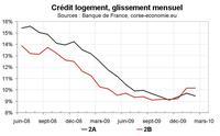 Crédit bancaire en Corse : toujours bien orienté