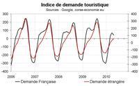 Indicateur de demande touristique pour la Corse : le signal est en retrait
