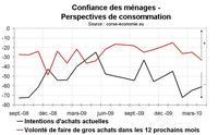 Confiance des ménages en Corse : remontée en avril
