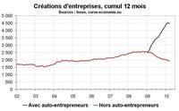Créations d'entreprise en Corse : toujours portées par les auto-entreprises