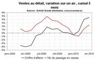 Consommation en Corse : toujours sur une bonne dynamique