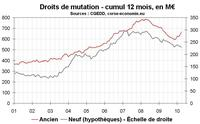 Transactions immobilières en Corse : l'ancien flambe, le neuf déprime