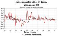 Nuitées dans les hôtels en Corse début 2010 : en recul