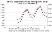 Heures supplémentaires début 2010 en Corse : toujours en forte hausse