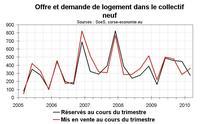 Ventes de logements neufs en Corse début 2010 : nette hausse pour les prix